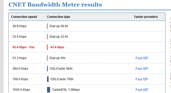 cnetcom-internet-services-bandwidthmeter-results-page_1231366053863