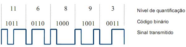 Codificação no Processo de amostragem do sinal