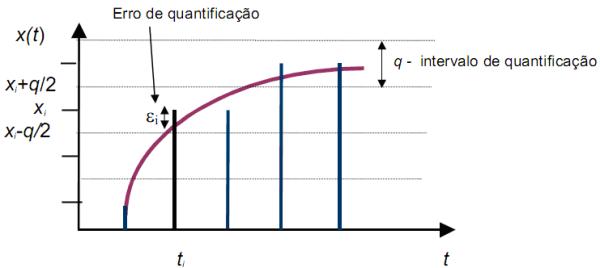 Quantificação no processo de amostragem do sinal