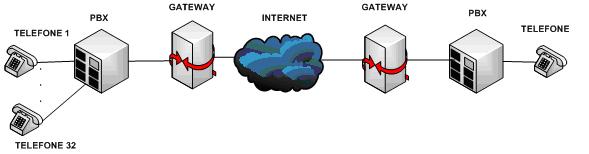 Mudança de sinalização VoIP