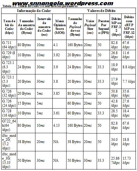 Tabela codecs e seus diversos parametros