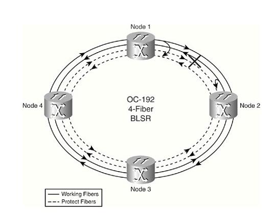 Comutação de anel em topologia MS-SPRING de 4 fibras 07
