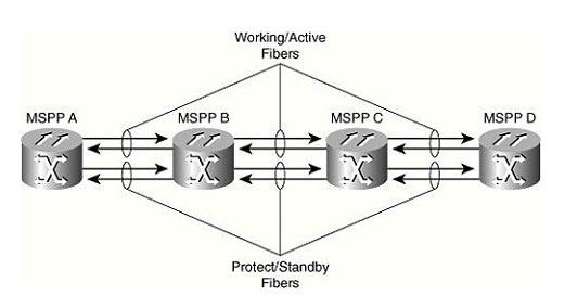 Topologia Linear com cadeia de inserção extracção 02