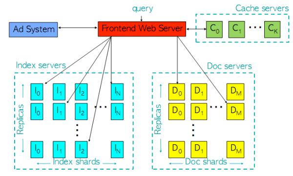 Arquitectura google 1997 suportando cache e Ad Sense
