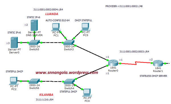 Sub-Redes tudo IPv6