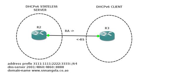 DHCPv6 Stateless